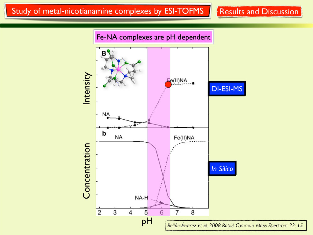 DI-ESI-MS Fe-NA complexes are pH dependent In S...