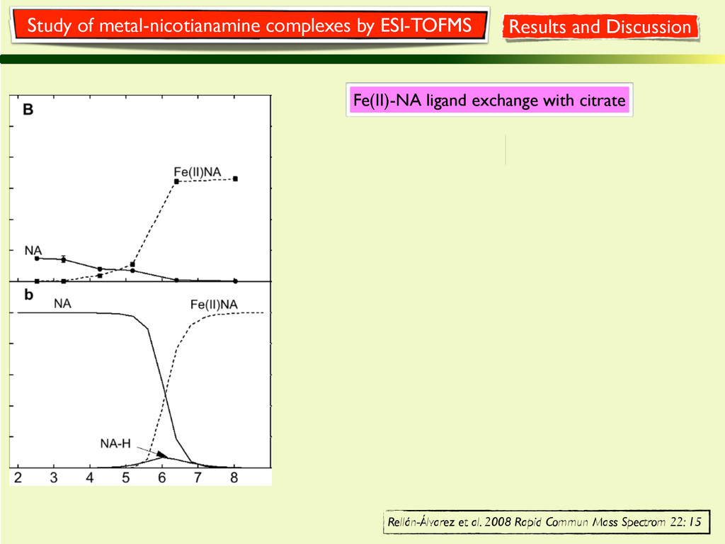 Fe(II)-NA ligand exchange with citrate Study of...
