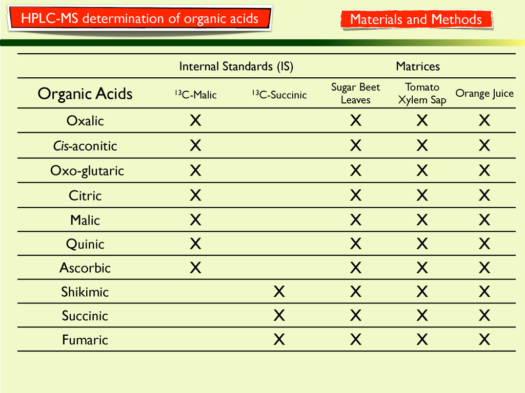 Internal Standards (IS) Matrices Organic Acids ...