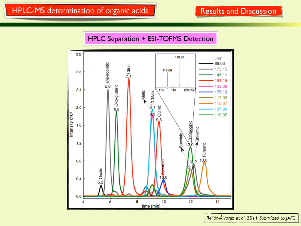 HPLC Separation + ESI-TOFMS Detection Rellán-Ál...