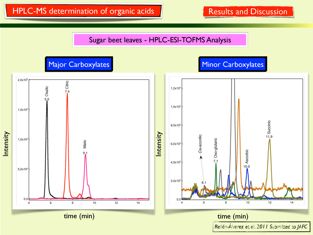 Sugar beet leaves - HPLC-ESI-TOFMS Analysis Maj...