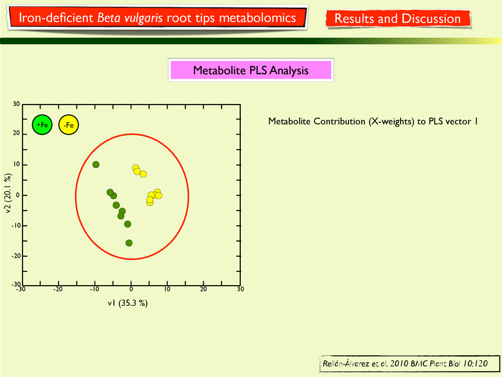 Metabolite PLS Analysis 30 20 10 0 -10 -20 -30 ...