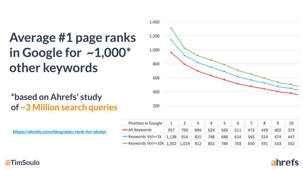 Average #1 page ranks in Google for ~1,000* oth...