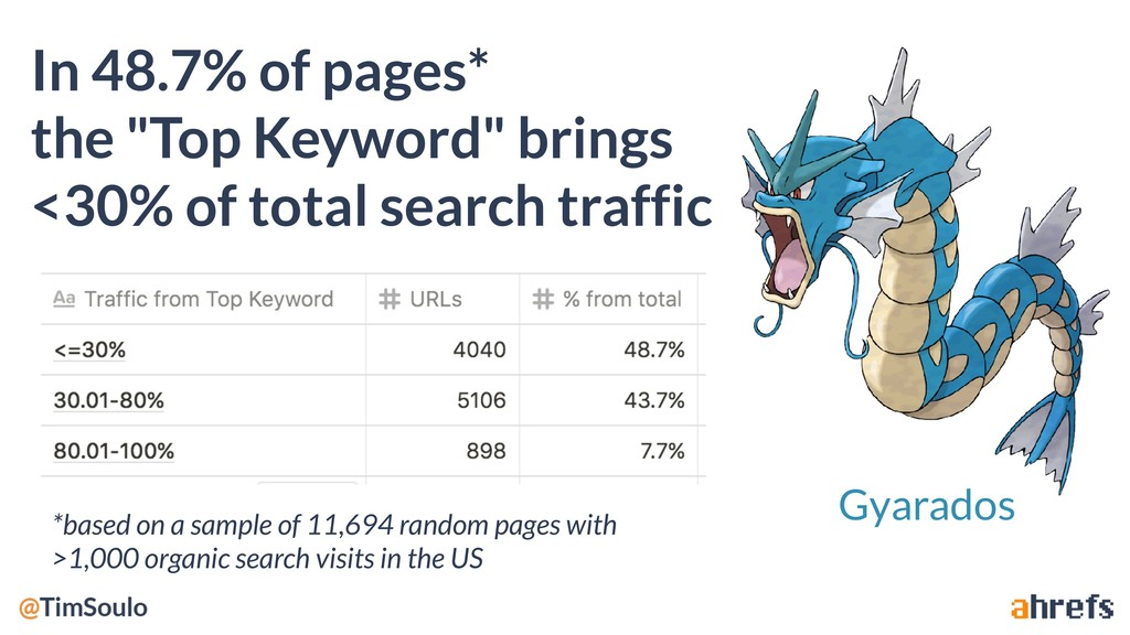 "In 48.7% of pages* the ""Top Keyword"" brings <30..."