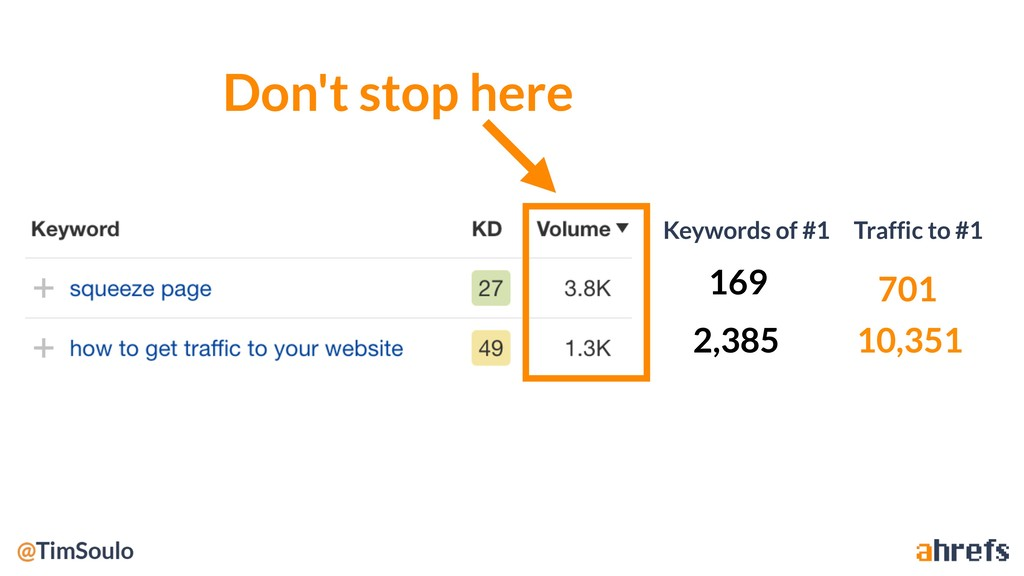 Traffic to #1 Keywords of #1 701 10,351 169 2,3...