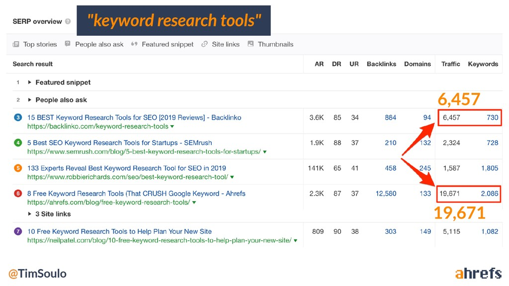 """keyword research tools"" 6,457 19,671"