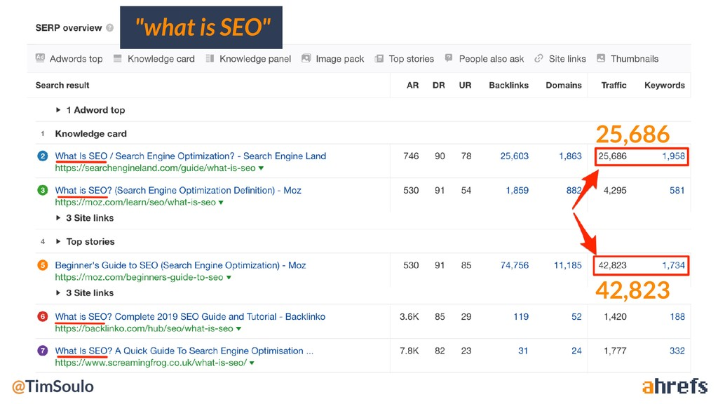 """what is SEO"" 25,686 42,823"