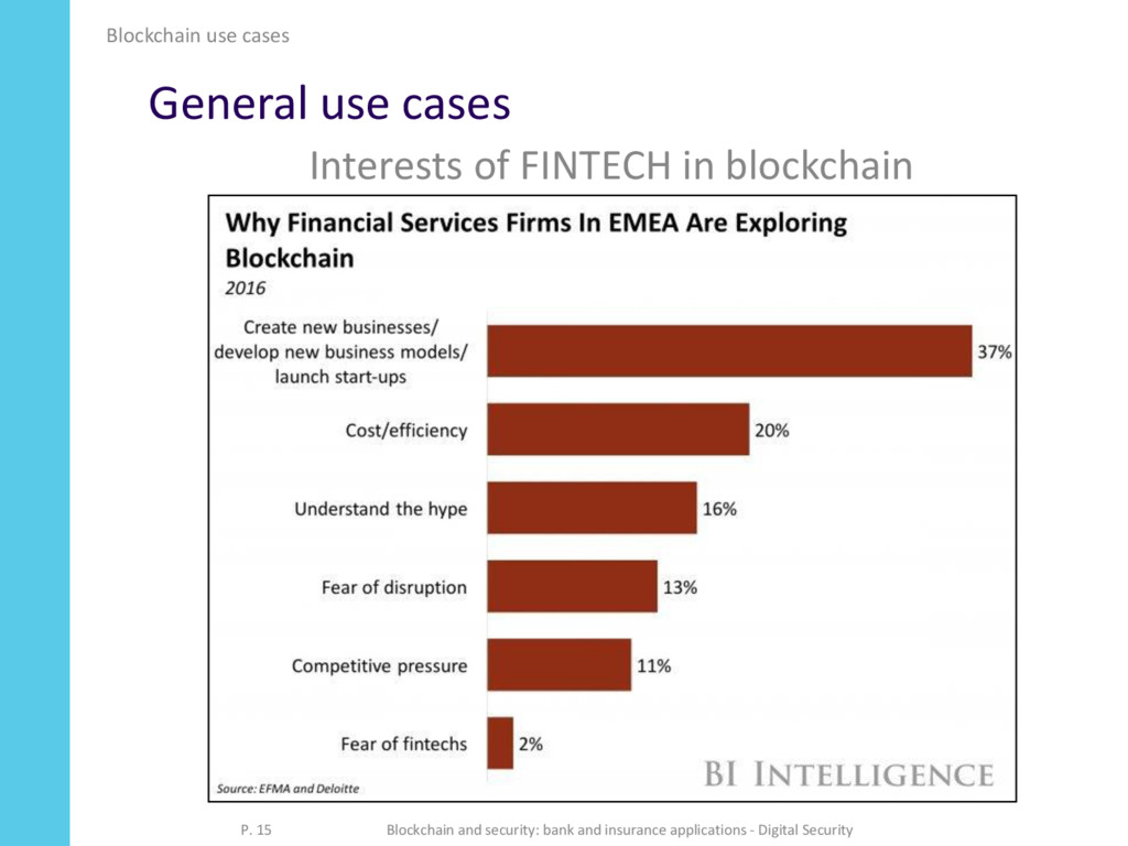 General use cases Interests of FINTECH in block...