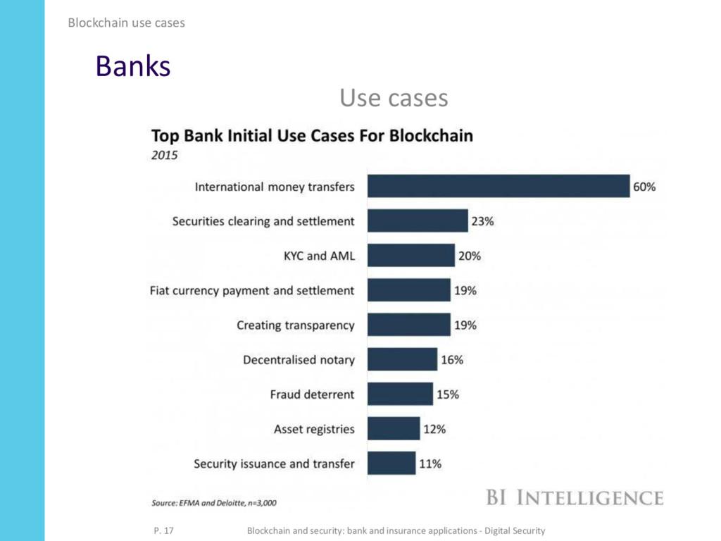 Banks Blockchain use cases P. 17 Blockchain and...