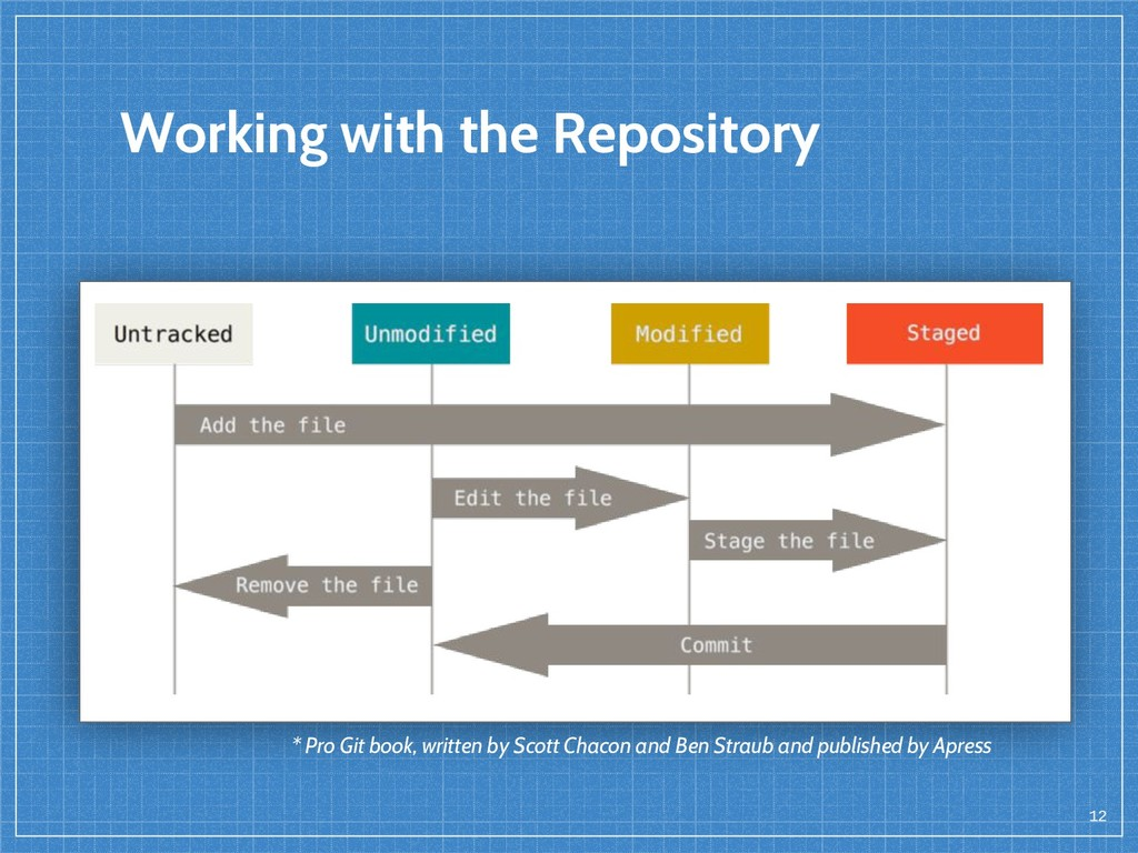 12 Working with the Repository * Pro Git book, ...