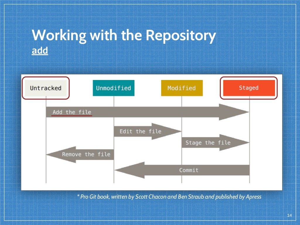 14 Working with the Repository add * Pro Git bo...