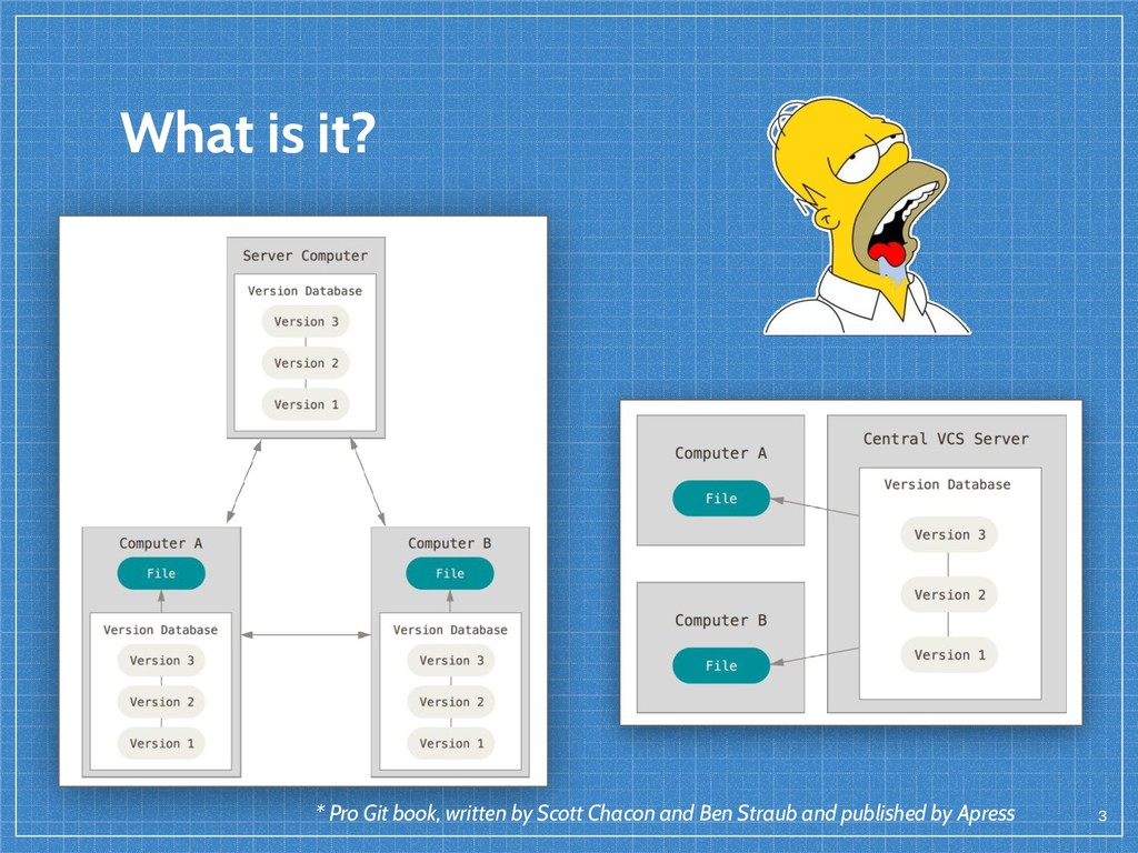 What is it? 3 * Pro Git book, written by Scott ...