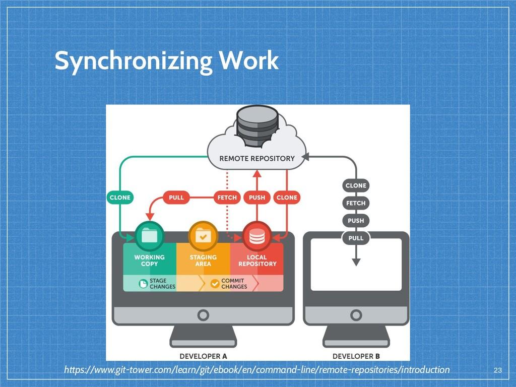 Synchronizing Work 23 https://www.git-tower.com...