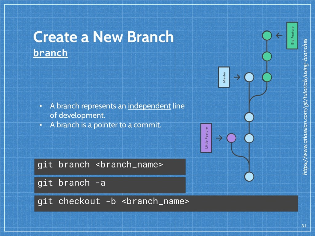 Create a New Branch branch 31 ▪ A branch repres...