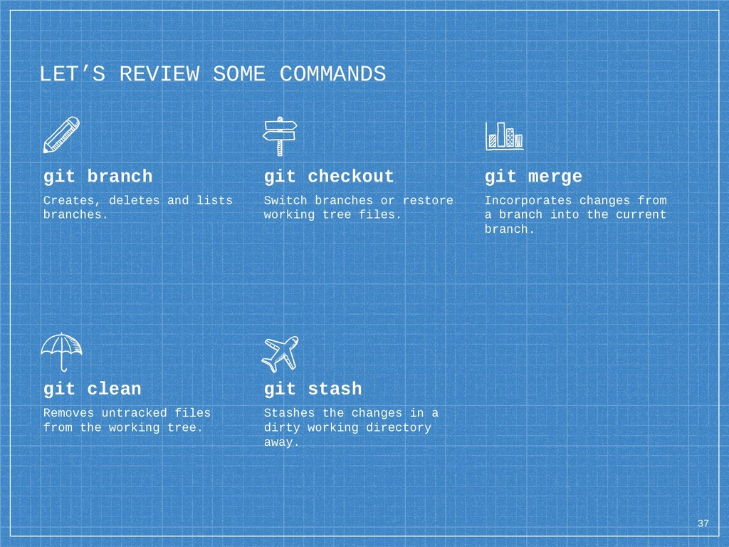 LET'S REVIEW SOME COMMANDS git branch Creates, ...