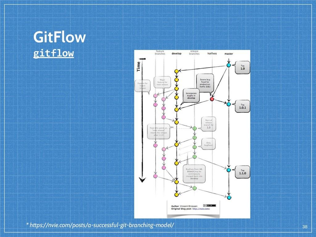 GitFlow gitflow 38 * https://nvie.com/posts/a-s...