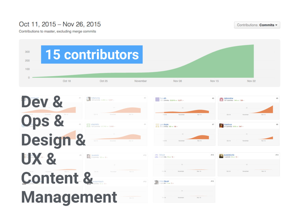 15 contributors Dev & Ops & Design & UX & Conte...