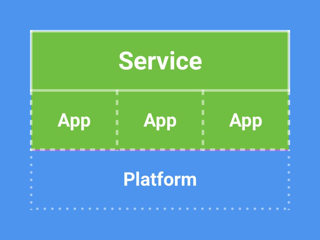 Service App App App Platform Service App App App