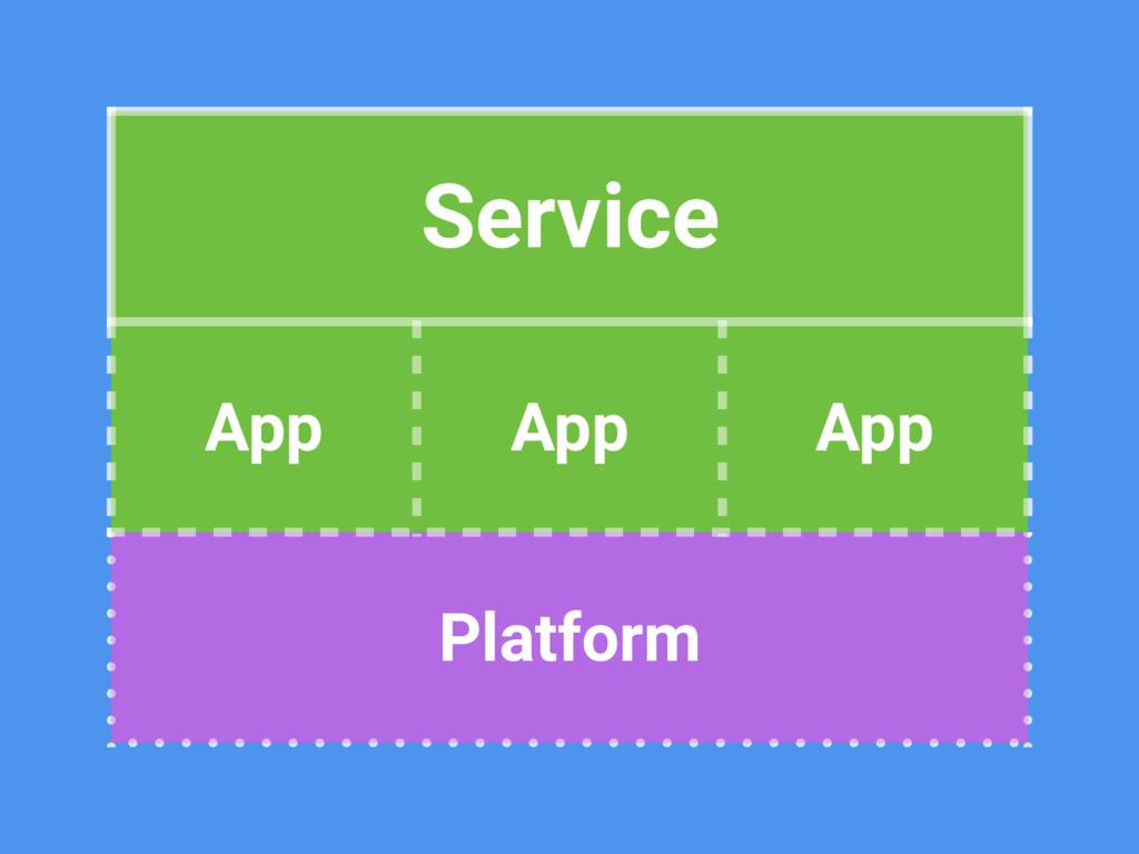 Service App App App Platform Service App App Ap...