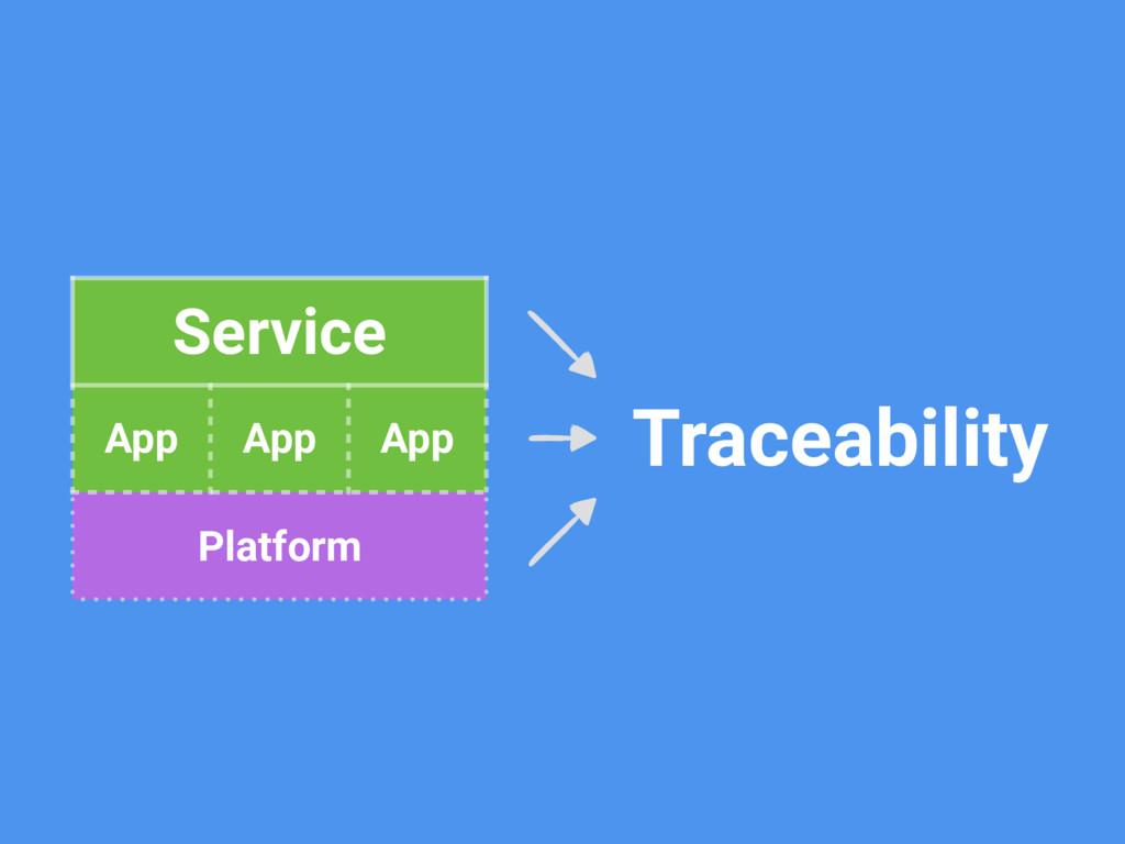 Service App App App Platform Traceability