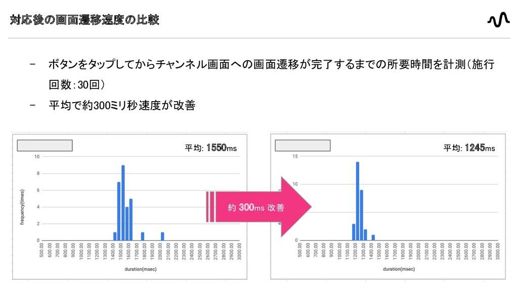 11 対応後の画面遷移速度の比較  - ボタンをタップしてからチャンネル画面への画面遷移が完...