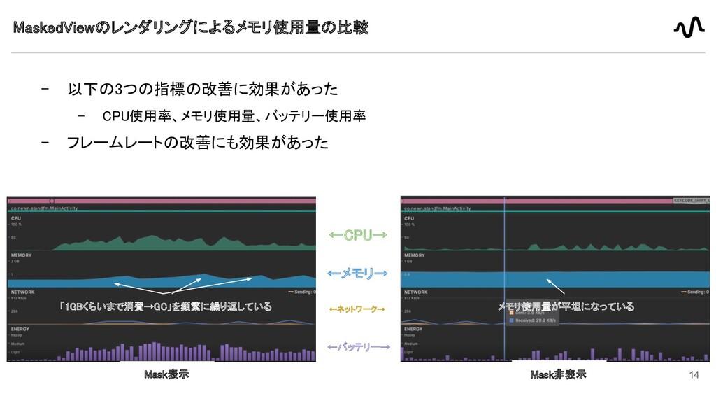 - 以下の3つの指標の改善に効果があった  - CPU使用率、メモリ使用量、バッテリー使用率...