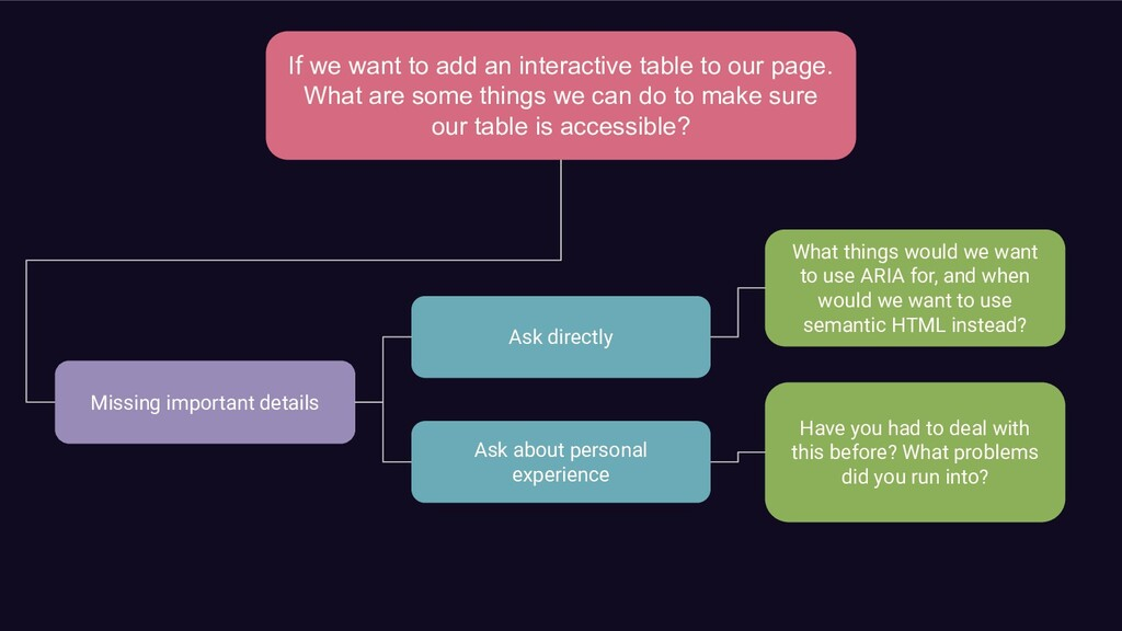 If we want to add an interactive table to our p...