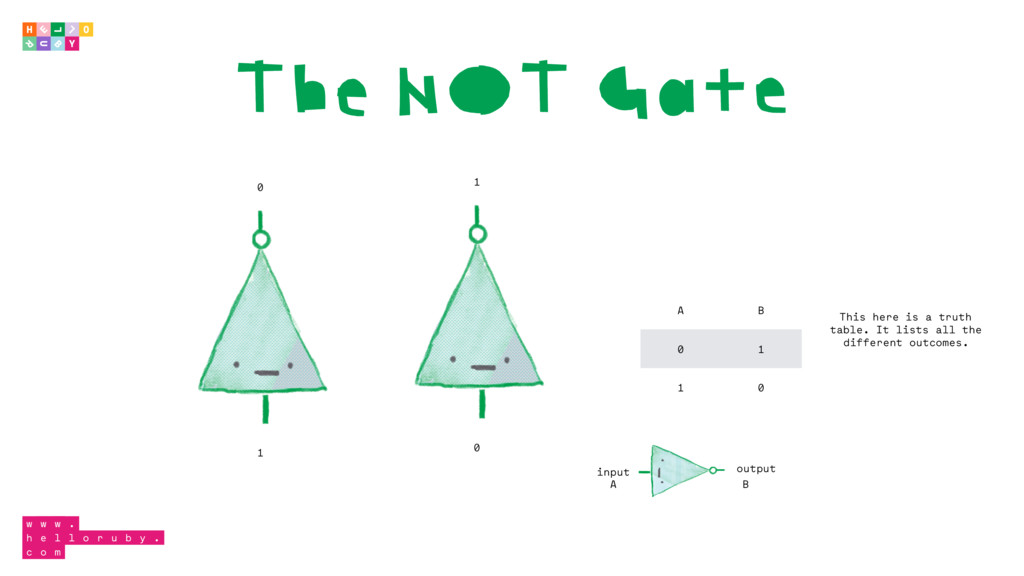 The NOT Gate 0 1 1 0 input output A B A B 0 1 1...