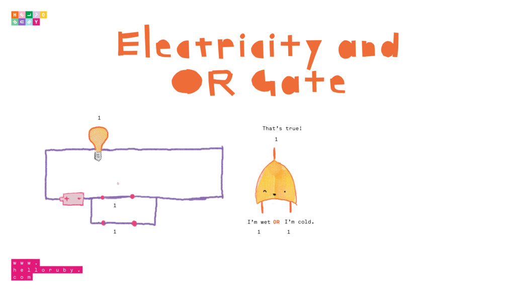 Electricity and OR Gate 1 1 1 1 1 I'm wet I'm c...