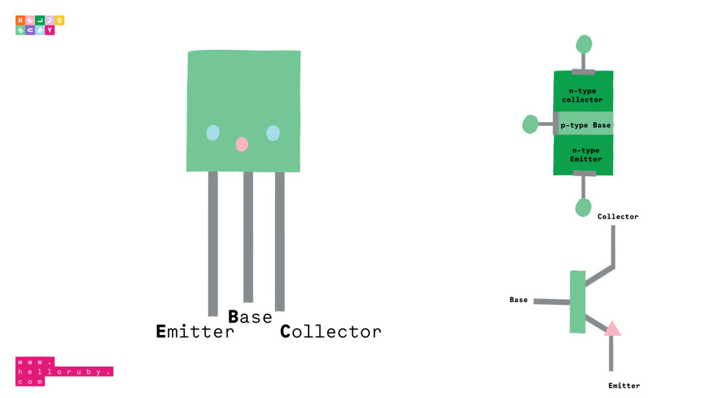 Emitter Base Collector n-type collector p-type ...