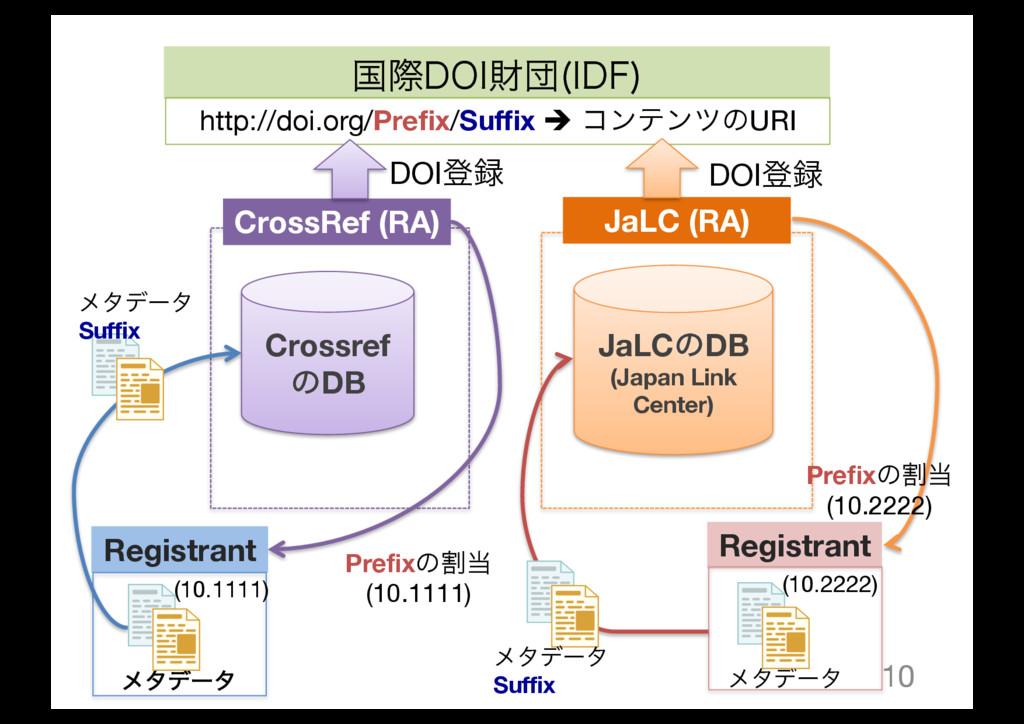 10 Crossref ͷDB JaLCͷDB (Japan Link Center) Cro...