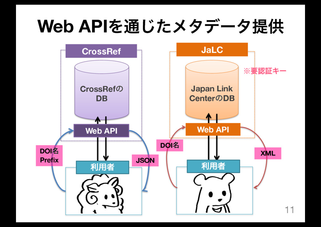 Web APIΛ௨ͨ͡ϝλσʔλఏڙ 11 CrossRefͷ DB Japan Link C...