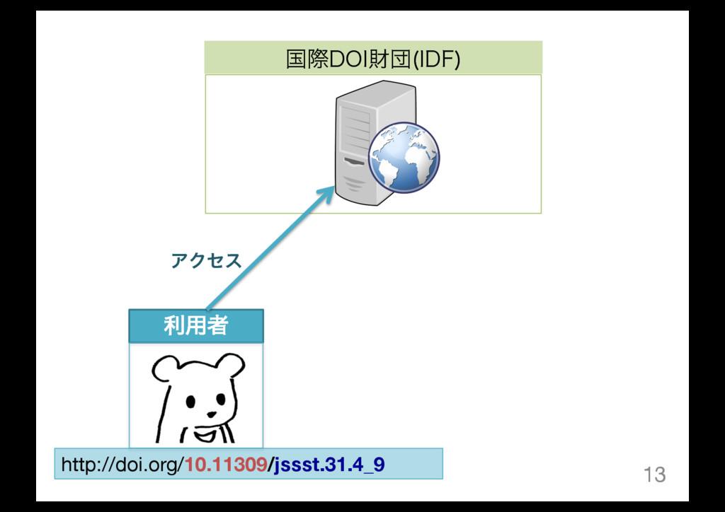 13 ࠃࡍ%0*ࡒஂ *%'  ར༻ऀ http://doi.org/10.11309/jss...