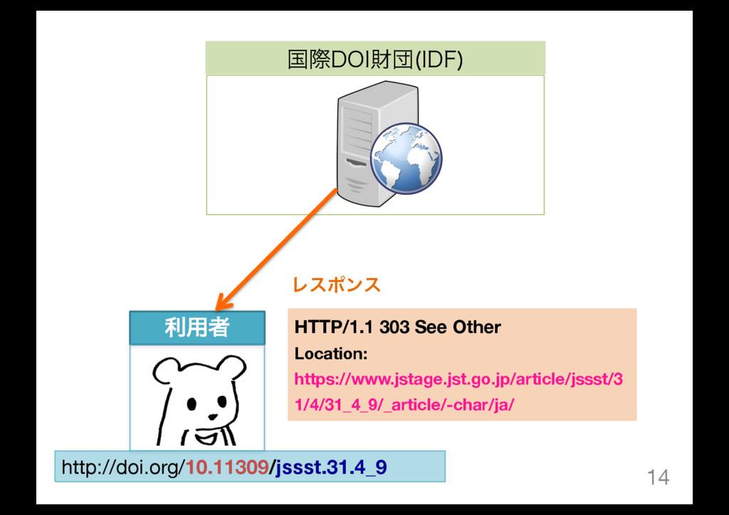 14 ࠃࡍ%0*ࡒஂ *%'  ར༻ऀ http://doi.org/10.11309/jss...
