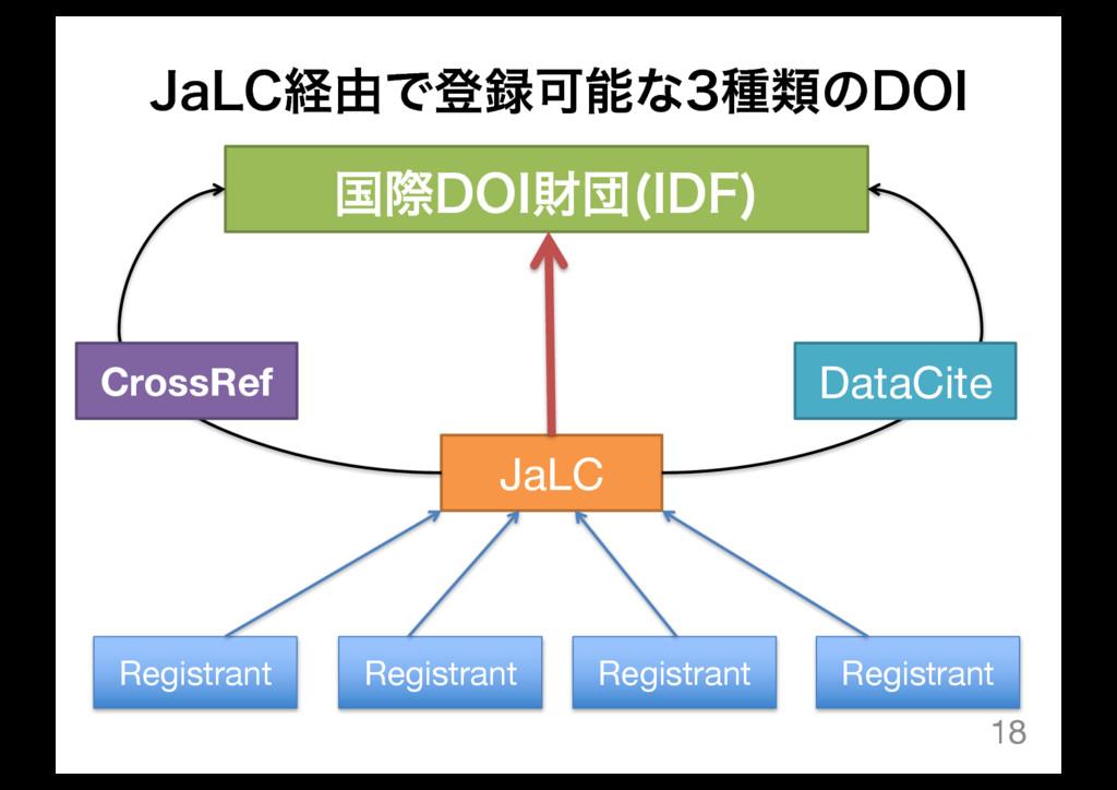 +B-$ܦ༝ͰొՄͳछྨͷ%0* 18 ࠃࡍ%0*ࡒஂ *%'  JaLC CrossR...
