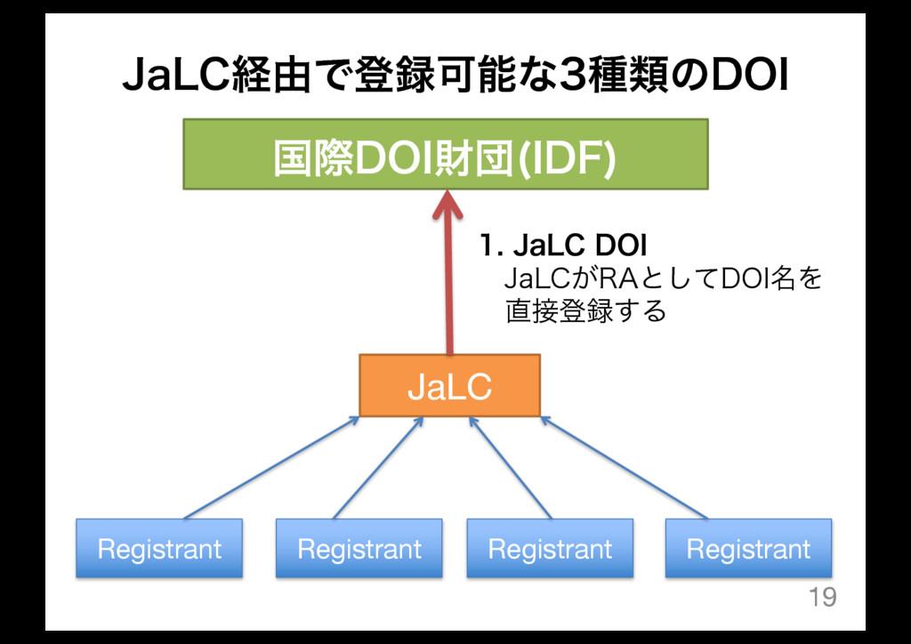 +B-$ܦ༝ͰొՄͳछྨͷ%0* 19 ࠃࡍ%0*ࡒஂ *%'  JaLC Regist...