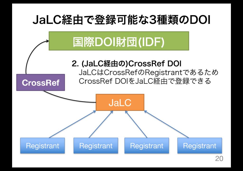 +B-$ܦ༝ͰొՄͳछྨͷ%0* 20 ࠃࡍ%0*ࡒஂ *%'  JaLC CrossR...