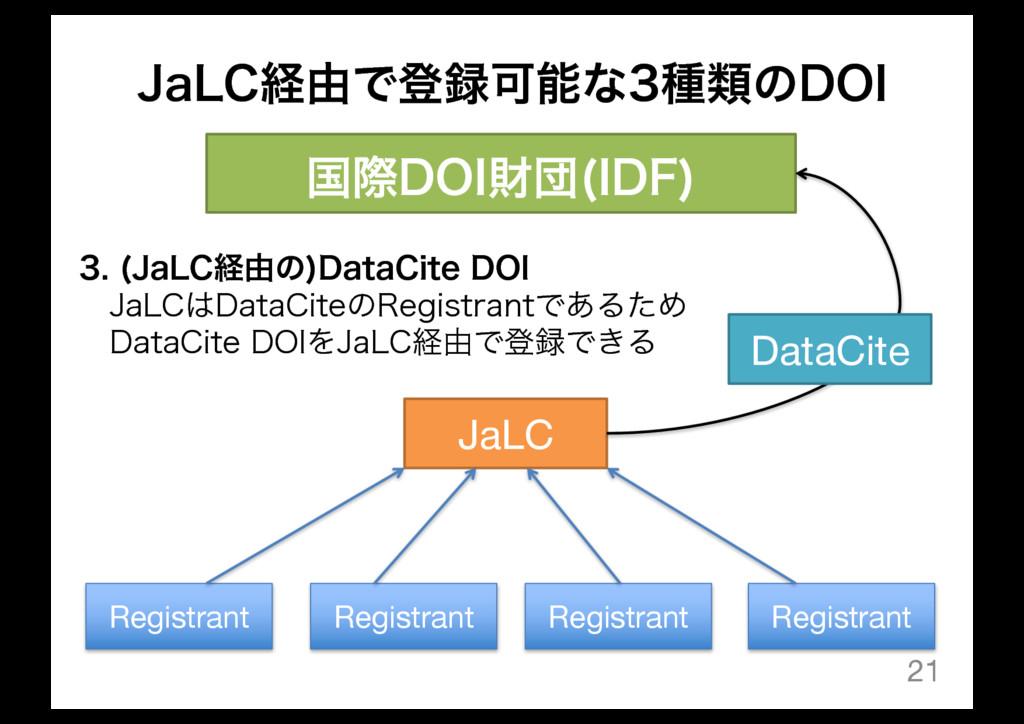 +B-$ܦ༝ͰొՄͳछྨͷ%0* 21 ࠃࡍ%0*ࡒஂ *%'  JaLC DataCi...