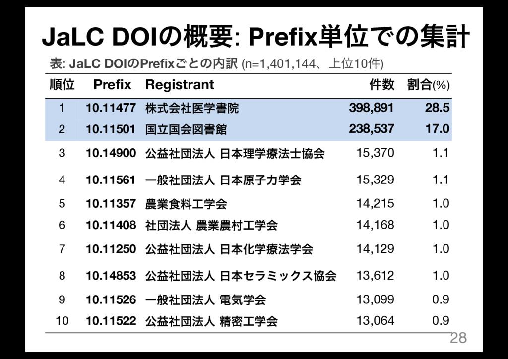 JaLC DOIͷ֓ཁ: Prefix୯ҐͰͷूܭ 28 ॱҐ Prefix Registra...