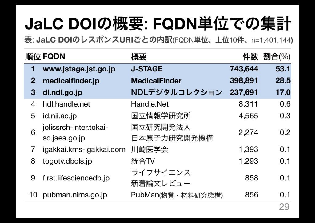 JaLC DOIͷ֓ཁ: FQDN୯ҐͰͷूܭ 29 ॱҐ FQDN ֓ཁ ݅ ׂ߹(%) ...