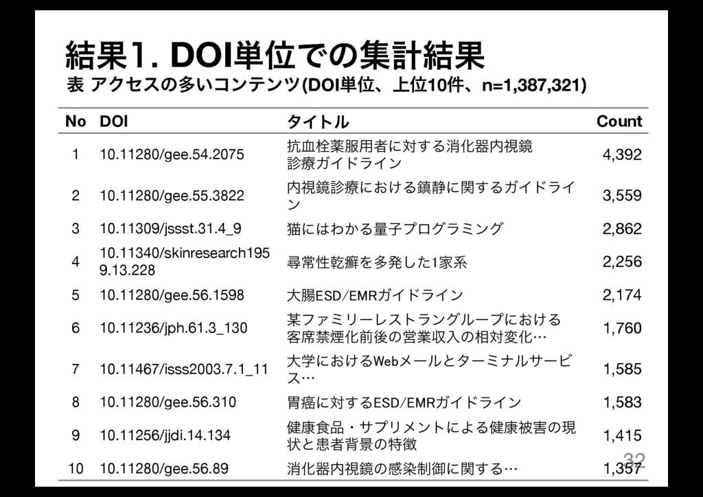 32 No DOI λΠτϧ Count 1 10.11280/gee.54.2075 ߅݂ખ...