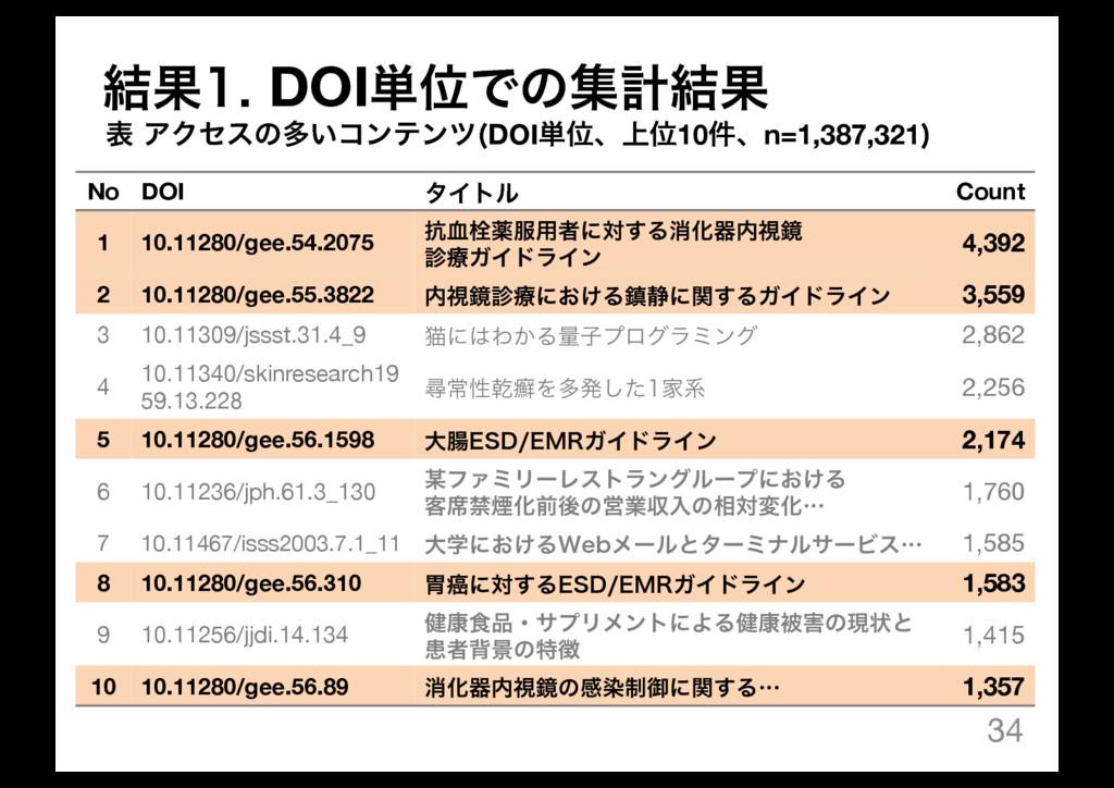34 No DOI λΠτϧ Count 1 10.11280/gee.54.2075 ߅݂ખ...