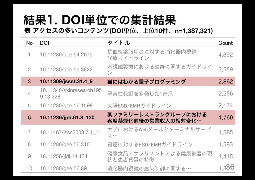 36 No DOI λΠτϧ Count 1 10.11280/gee.54.2075 ߅݂ખ...