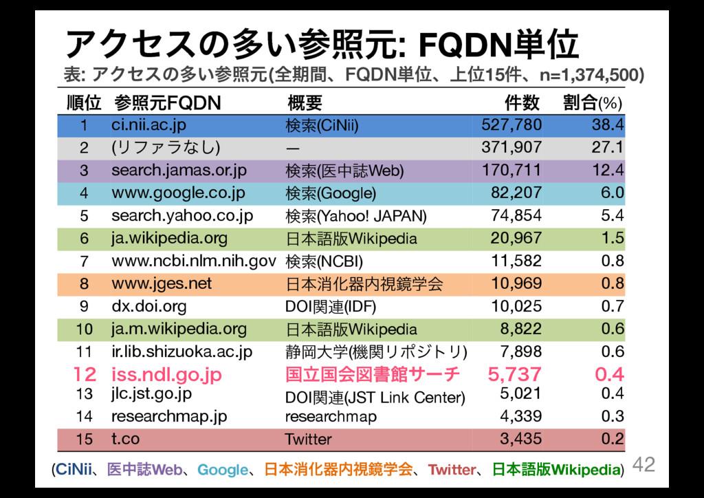 42 ॱҐ রݩ'2%/ ֓ཁ ݅ ׂ߹(%) 1 ci.nii.ac.jp ݕࡧ(CiN...