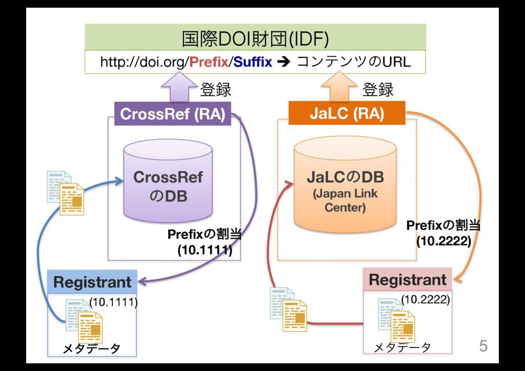 5 CrossRef ͷDB JaLCͷDB (Japan Link Center) Cros...