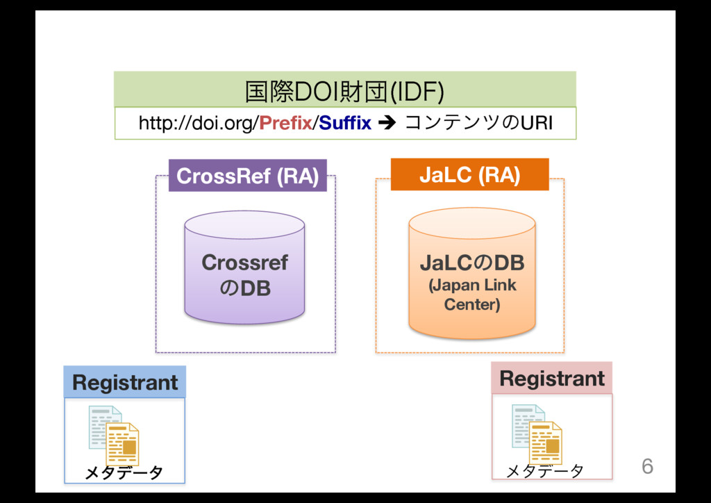 6 Crossref ͷDB JaLCͷDB (Japan Link Center) Cros...