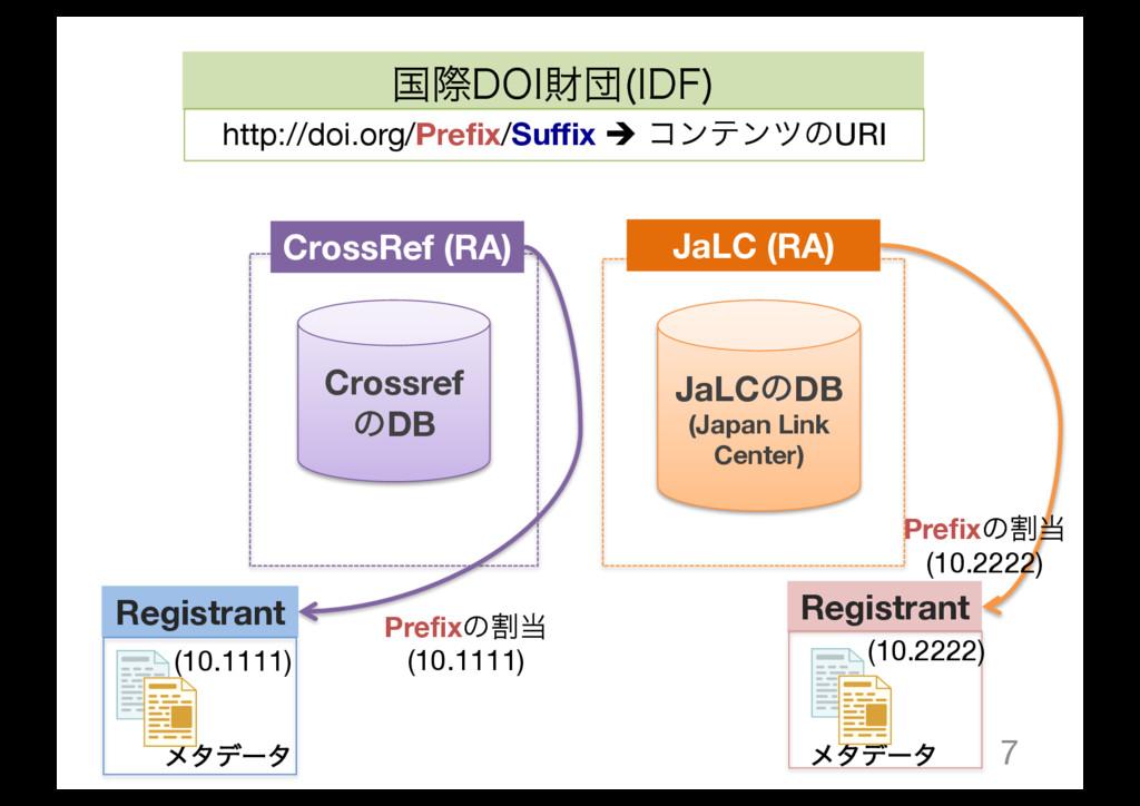 7 Crossref ͷDB JaLCͷDB (Japan Link Center) Cros...