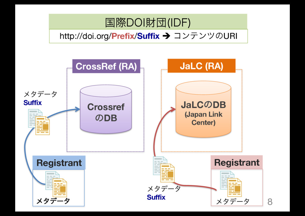 8 Crossref ͷDB JaLCͷDB (Japan Link Center) Cros...