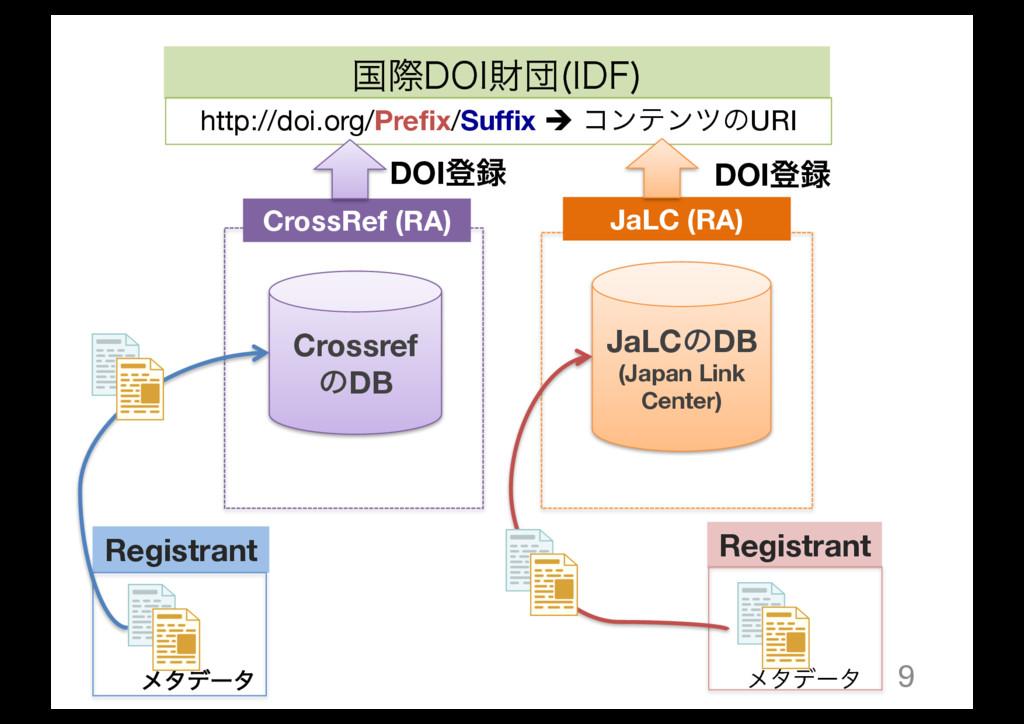 9 Crossref ͷDB JaLCͷDB (Japan Link Center) Cros...