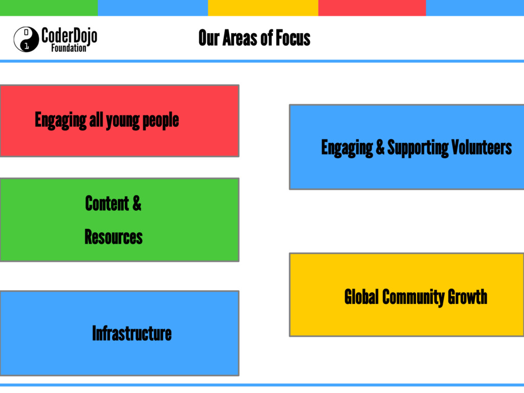 Our Areas of Focus Engaging all young people Co...